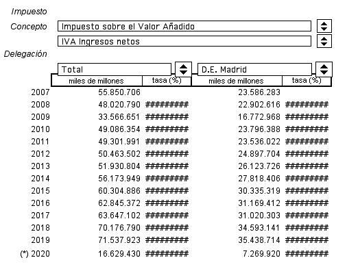 Madrid va recaptar durant el 2019 el 49,5% de tot l'IVA espanyol