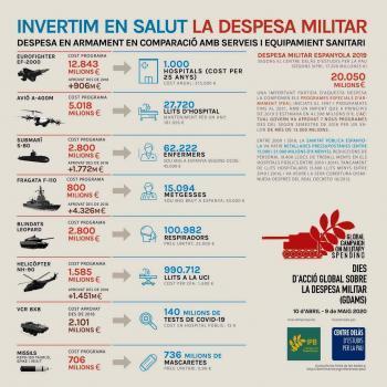Amb la despesa militar, indignar-se no basta!