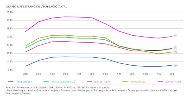 L'Euroregió Mediterrània atreu el 41% dels estrangers residents a l'Estat espanyol