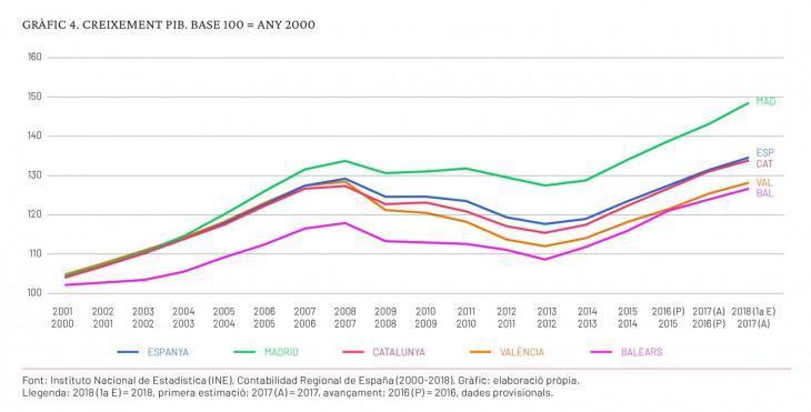 """Fins abans de l'esclat de la Covid-19, el PIB de les Illes Balears creixia, tot i que molt condicionat pel """"Gran Madrid"""""""