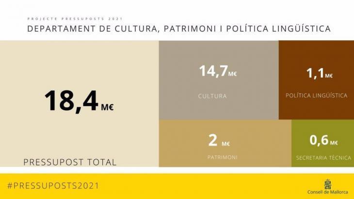 El Consell destinarà 18,4 milions a cultura, protecció del patrimoni i foment del català en els Pressuposts de 2021
