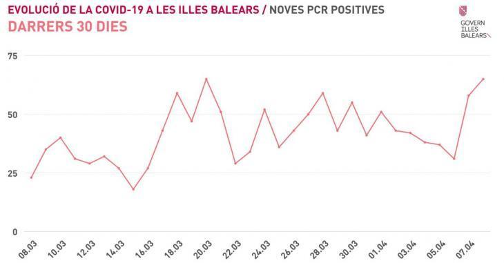 Les Balears notifiquen 70 nous contagis, 67 altes i cap mort
