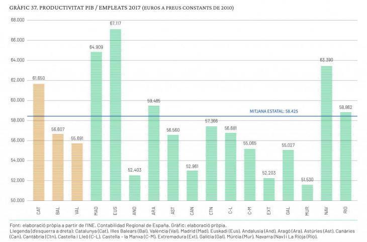 La productivitat espanyola indica clarament les debilitats del model de creixement espanyol