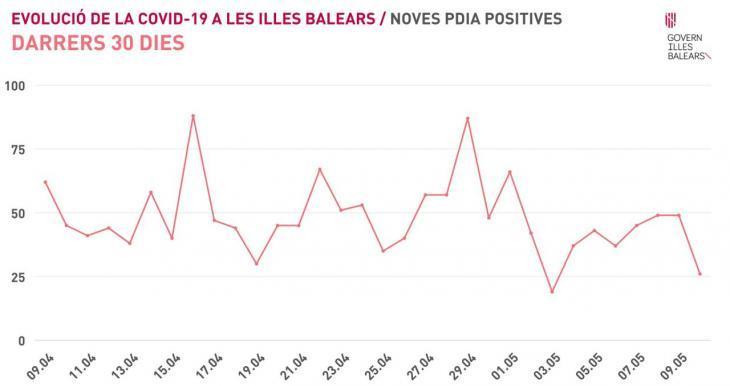 Onze municipis de les Balears es mantenen amb zero casos actius de Covid-19