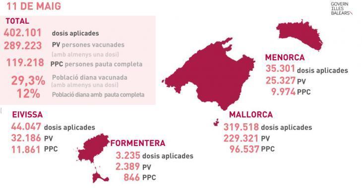 Se superen les 400.000 dosis de vacunes contra la Covid-19 administrades a les Balears