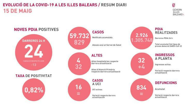 La pandèmia a les Balears: només es registren 36 nous contagis de la Covid-19 i la taxa de positivitat se situa en el 0,82%