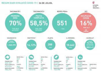 El 70% de la població de les Balears ja té la primera dosi de la vacuna de la Covid-19