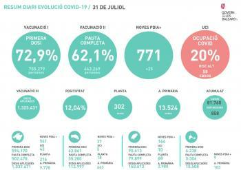 La pandèmia no afluixa a les Balears: 771 nous positius en un dia i les hospitalitzacions pugen a 360 pacients
